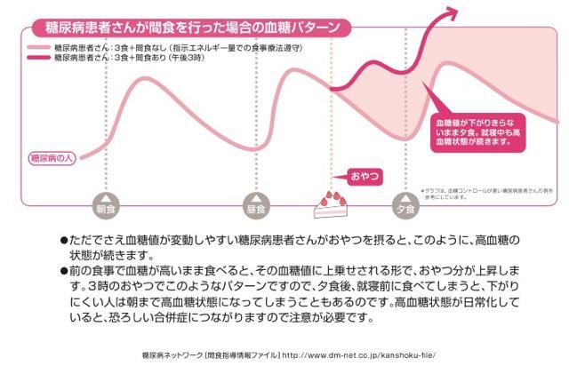 糖尿病 ネットワーク